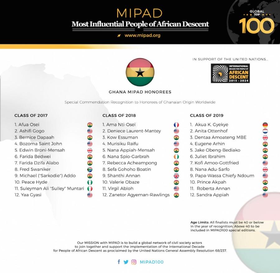 MIPAD List