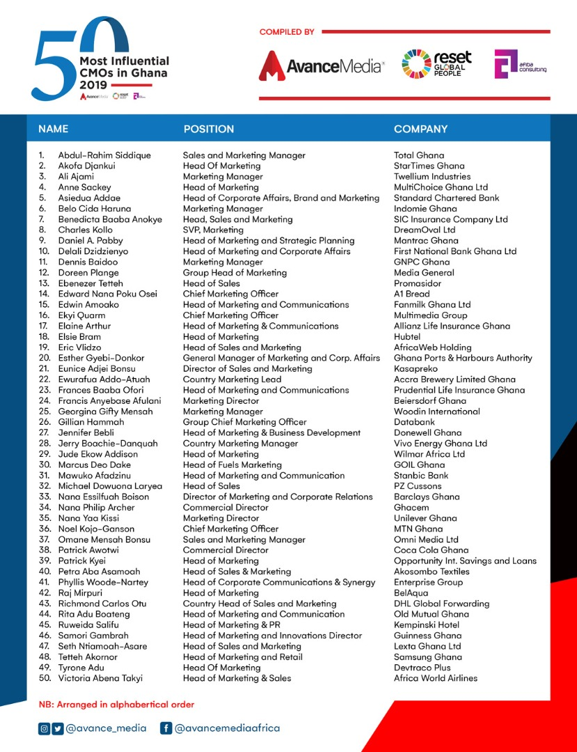 List - 50 Most Influential CMOs in Ghana